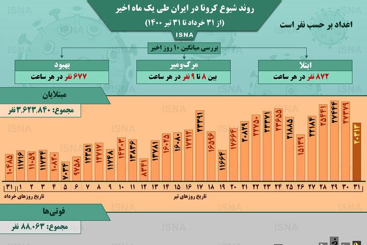 وضعیت شیوع کرونا در ایران از ۳۱ خرداد تا ۳۱ تیر + آمار / عکس