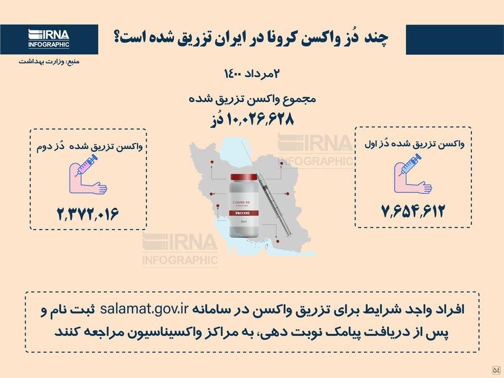 تزریق واکسن کرونا در ایران از مرز ۱۰ میلیون دُز گذشت