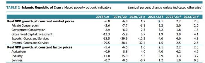 رشد اقتصادی ایران؛ بالاتر از کشورهای منطقه