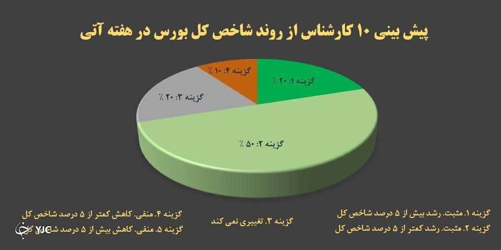 ۷۰ درصد کارشناسان بورسی منتظر رشد بورس تا ۵ و بیشتر از ۵ درصد هستند