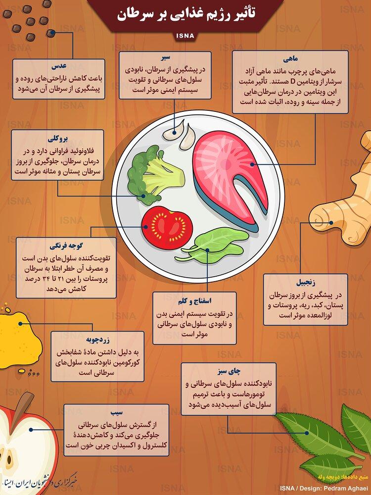آیا رژیم غذایی بر ابتلا به سرطان تاثیرگذار است؟ / عکس