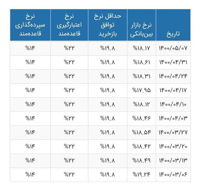 جدول تغییرات نرخ سود بینبانکی در تیر ۱۴۰۰