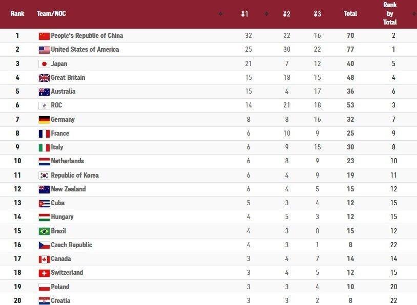 جدول  بهترین روز کاروان کشورمان در المپیک/ ایران ۲۲ پله صعود کرد