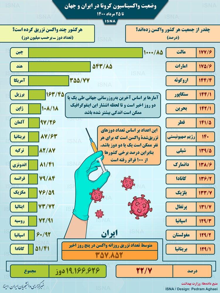 آمار میزان واکسیناسیون کرونا در کشورهای مختلف تا دوشنبه ۲۵ مرداد / عکس