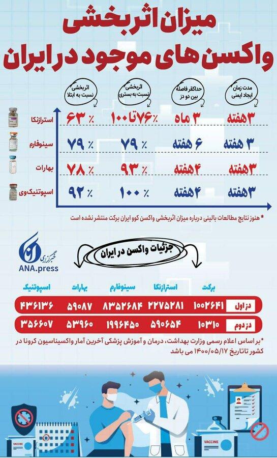 میزان اثربخشی واکسنهای کرونا موجود در ایران / اینفوگرافیک