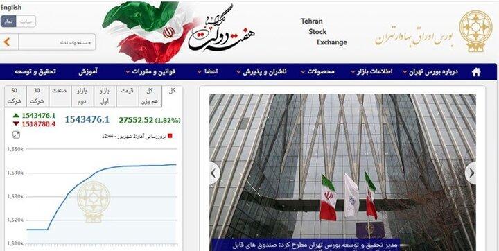 گزارش بورس ۲ شهریور ۱۴۰۰ / رشد ۲۷ هزار واحدی شاخص کل