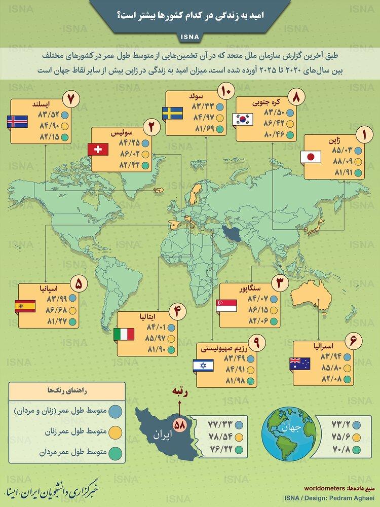 امید به زندگی در کدام کشورها بیشتر است؟ / رتبه ایران چقدر است؟