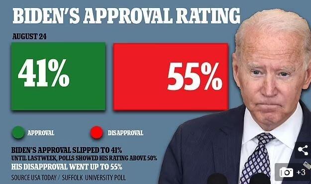 محبوبیت بایدن میان آمریکاییها به ۴۱ درصد رسید