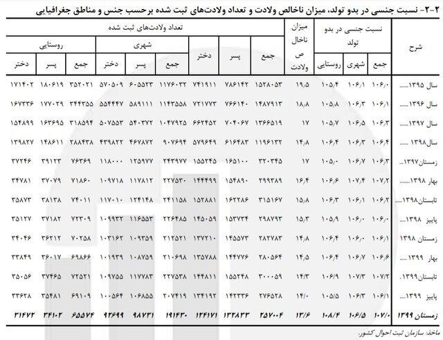 زاد و ولد در ایران باز هم کاهش یافت