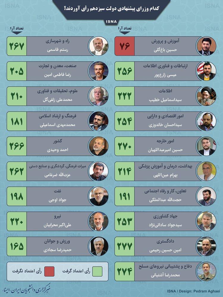 ۱۸ وزیر پیشنهادی رئیسی رای اعتماد گرفتند / کدام وزیر بیشترین و کمترین رای را آورد؟