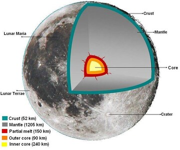 حقایقی جالب و عجیب درباره ماه که با شنیدن آن شگفتزده میشوید!