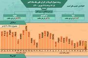 آمار وضعیت شیوع کرونا در ایران از ۱۷ مرداد تا ۱۷ شهریور / عکس