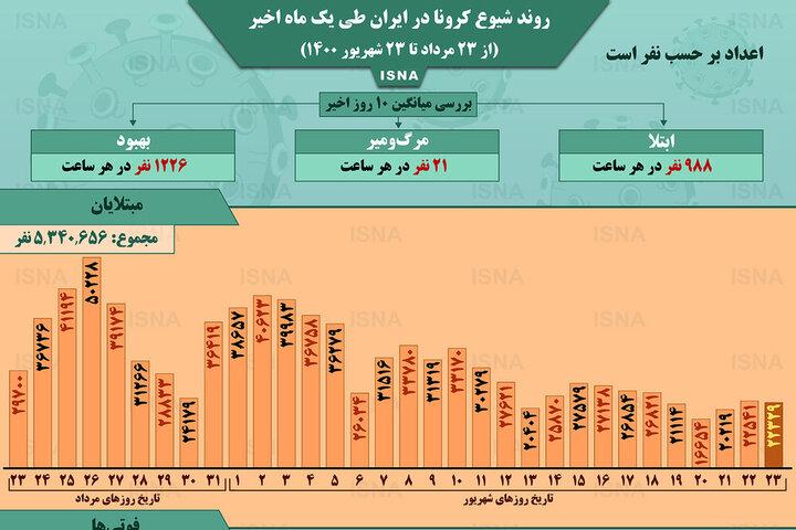 وضعیت شیوع کرونا در ایران از ۲۳ مرداد تا ۲۳ شهریور ۱۴۰۰ + آمار / عکس