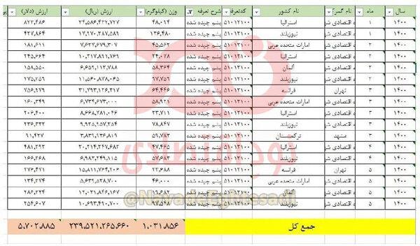 آمار عجیب و غریب واردات پشم به ایران / پشمهای ایرانی در طبعیت رها میشود!