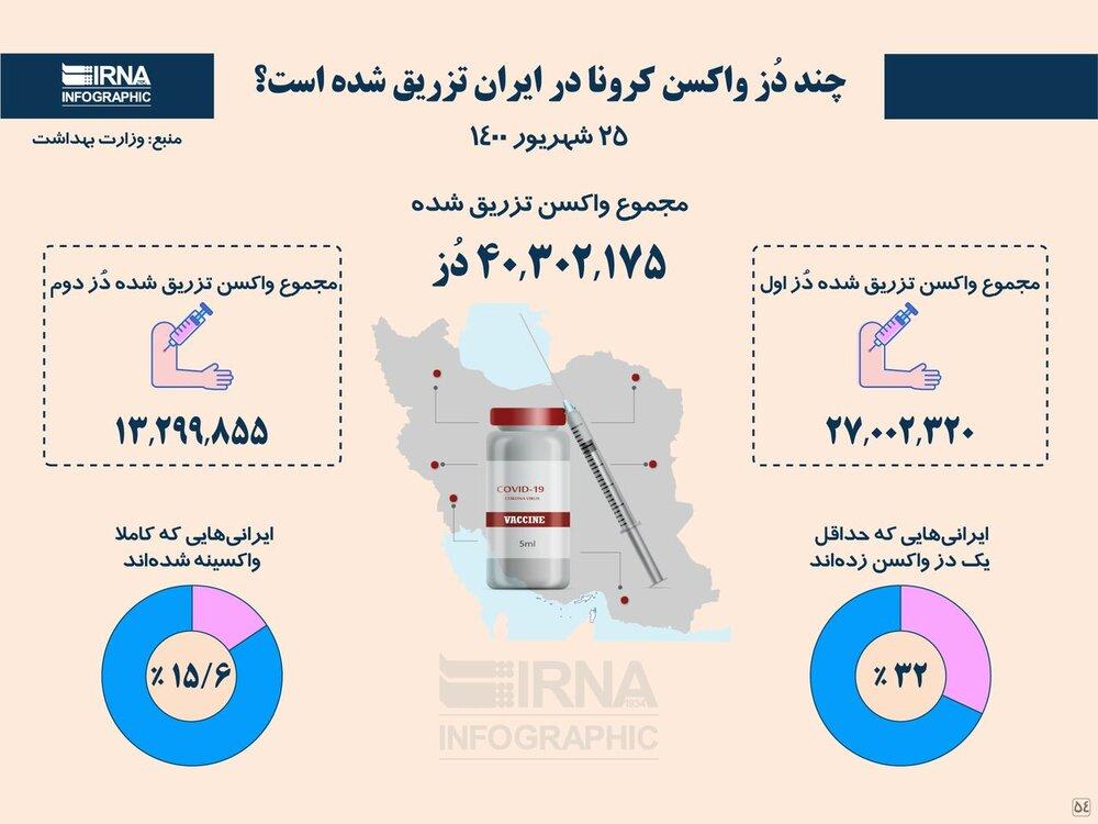 آمار تعداد واکسن های تزریق شده در ایران تا ۲۵ شهریور ۱۴۰۰