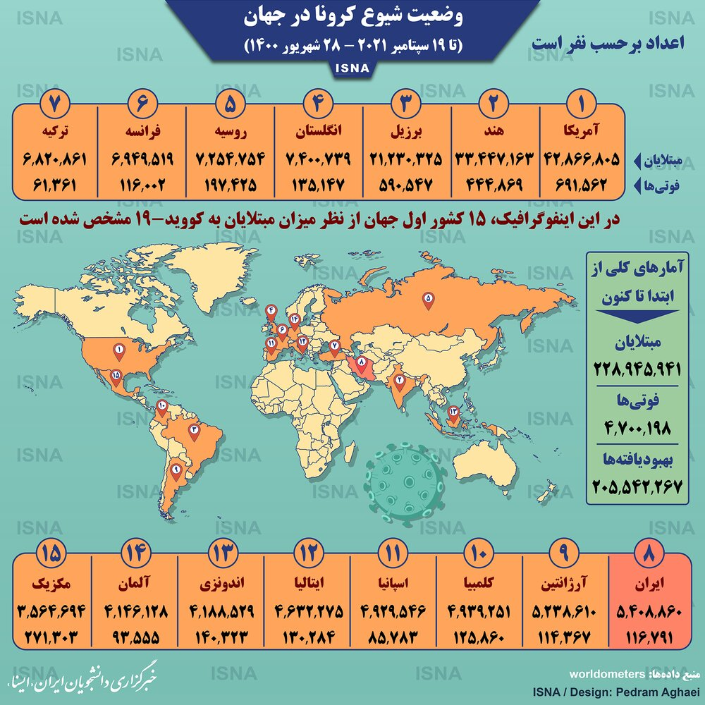 آمار وضعیت شیوع کرونا در جهان تا یکشنبه ۲۸شهریور ۱۴۰۰ / عکس