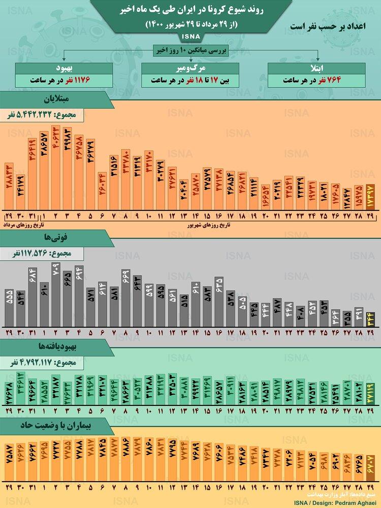 وضعیت شیوع کرونا در ایران از ۲۹ مرداد تا ۲۹ شهریور ۱۴۰۰ + آمار / عکس
