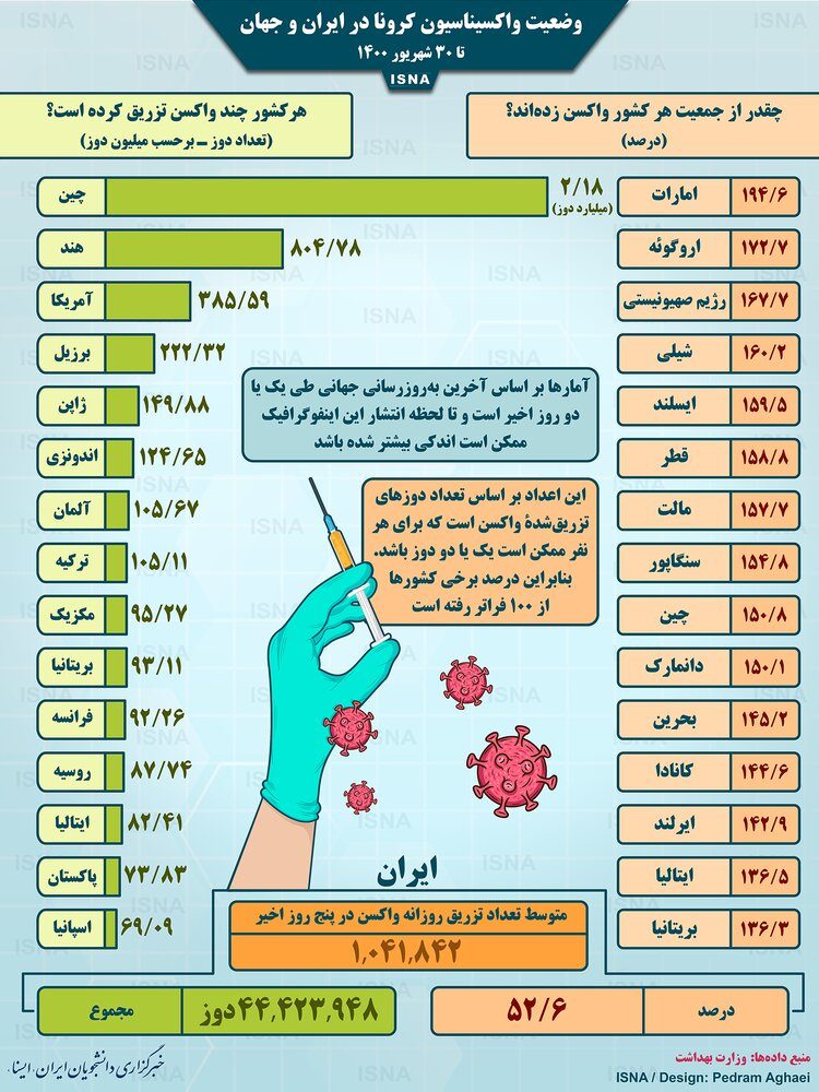 آمار میزان واکسیناسیون کرونا در کشورهای مختلف تا سهشنبه ۳۰ شهریور/ عکس
