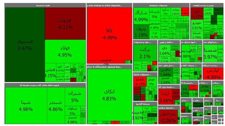 وضعیت آغاز معاملات بورس ۳ مهر ۱۴۰۰