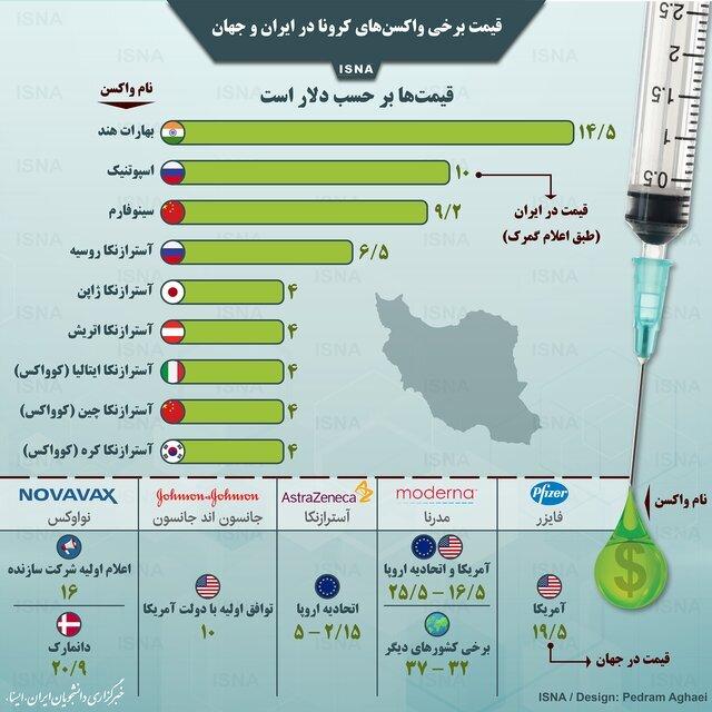 قیمت برخی واکسنهای کرونا در ایران و جهان