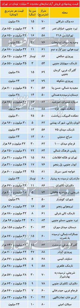 با ۲ میلیارد تومان در کدام مناطق تهران میتوان خانه خرید؟
