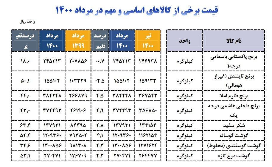 جدول   کدام کالاها طی یک ماه گذشته گران شدند؟   برنج همچنان می تازد