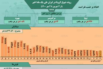 وضعیت شیوع کرونا در ایران از ۴ شهریور تا ۴ مهر ۱۴۰۰ + آمار / عکس