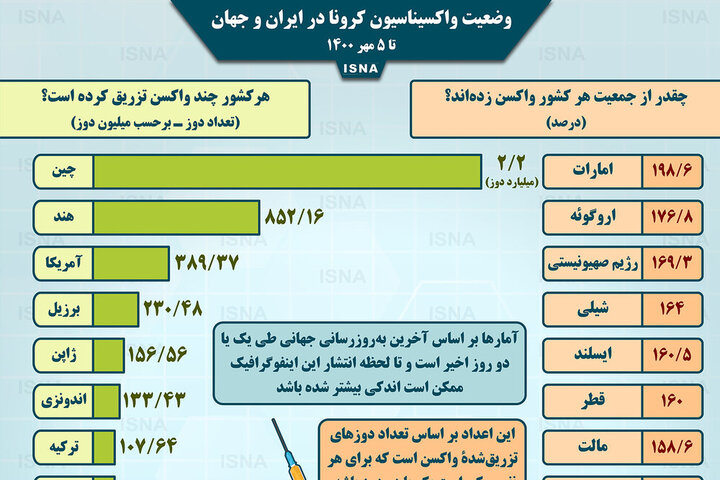 آمار میزان واکسیناسیون کرونا در کشورهای مختلف تا دوشنبه ۵ مهر / عکس