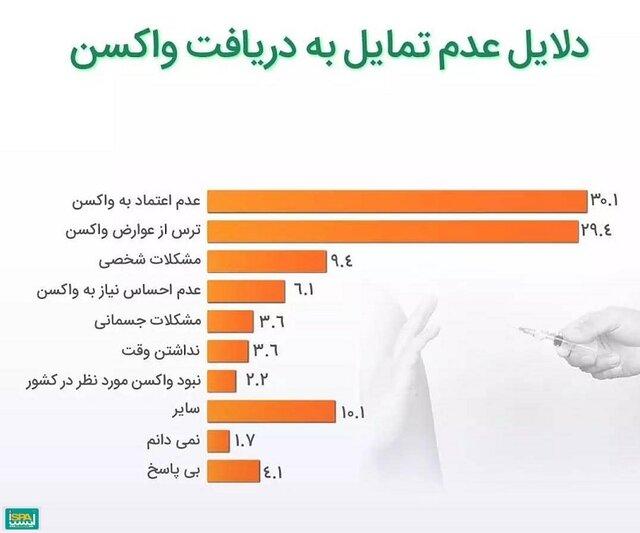چند درصد از مردم ایران تمایلی به تزریق واکسن کرونا ندارند؟