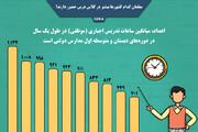 مقایسه میزان ساعت حضور معلمان در مدرسه در کشورهای مختلف / عکس