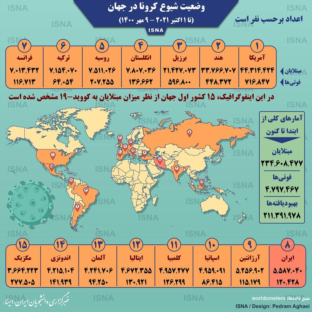آمار وضعیت شیوع کرونا در جهان تا جمعه ۹ مهر ۱۴۰۰ / عکس