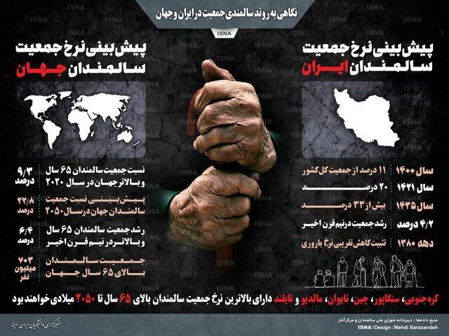 اینفوگرافیک / نگاهی به روند سالمندی در ایران و جهان