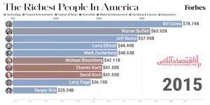 معرفی ۱۰ سرمایهدار بزرگ آمریکا بین سالهای۲۰۱۰ تا۲۰۲۱ / فیلم