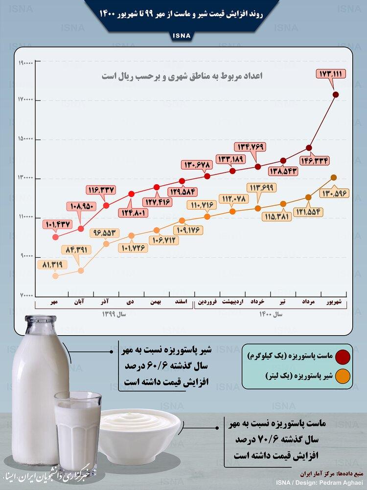 شیر و ماست در یک سال اخیر چقدر گران شد؟ / اینفوگرافیک