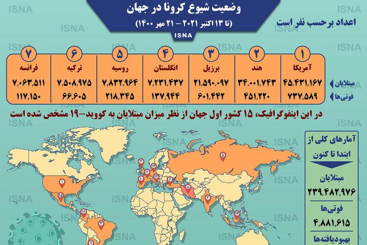 آمار وضعیت شیوع کرونا در جهان تا امروز پنجشنبه ۲۲ مهر ۱۴۰۰ / عکس