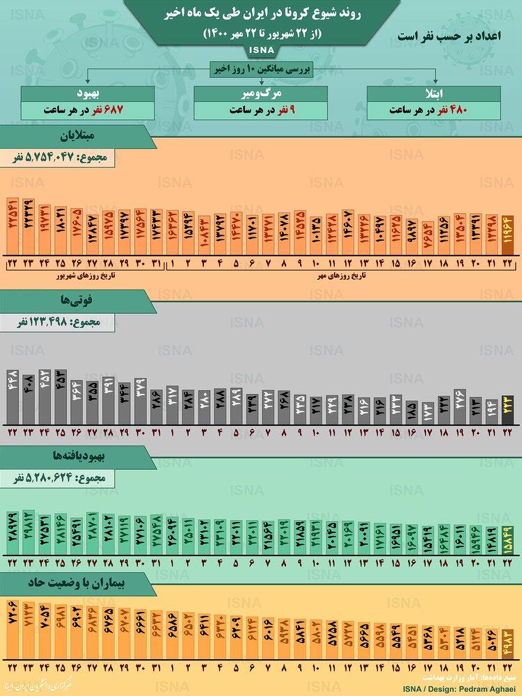 وضعیت شیوع کرونا در ایران از ۲۲ شهریور تا ۲۲ مهر ۱۴۰۰ + آمار / عکس