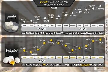 روند افزایش قیمت پنیر و تخممرغ از مهر ۱۳۹۹ تا شهریور ۱۴۰۰ / عکس