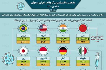 آخرین آمار میزان واکسیناسیون کرونا در کشورهای مختلف تا ۳۰ مهر/ عکس