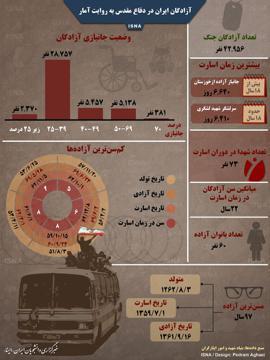 اینفوگرافی اسیران  جنگ ایران و عراق +آمار