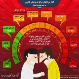 کمدعوا و پردعواترین استانهای ایران کدامند ؟