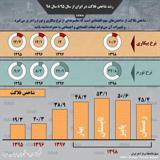 طغیان شاخص فلاکت در ایران